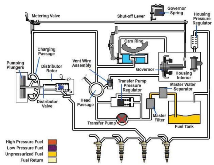 Advanced Fuel System Overhaul