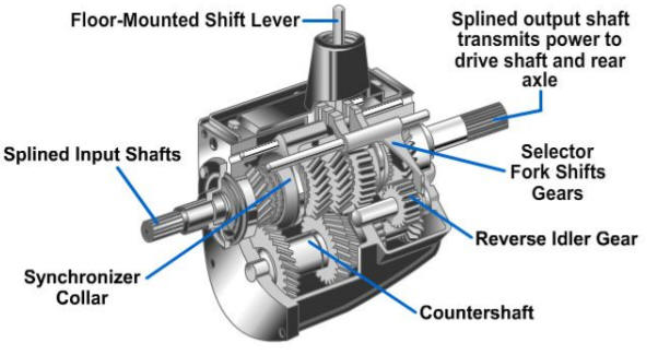 Automotive Clutches, Tramsmissions, and Transaxles