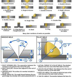 the type of weld made is governed by the joint configuration and each of the different welds has its own specific advantages  [ 824 x 1161 Pixel ]