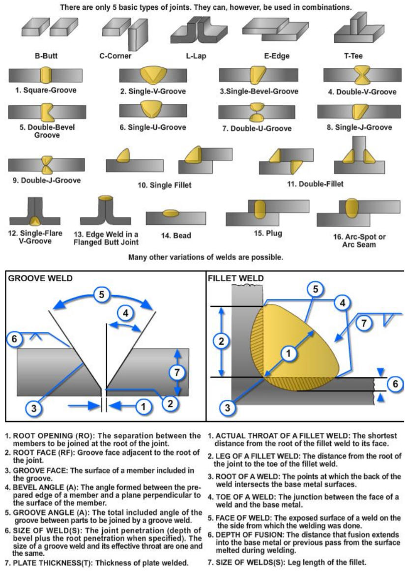 medium resolution of the type of weld made is governed by the joint configuration and each of the different welds has its own specific advantages