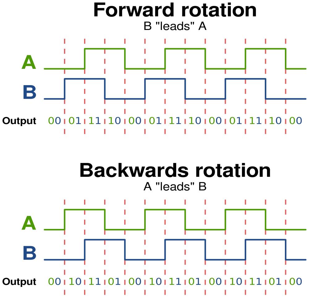 medium resolution of optical encoder
