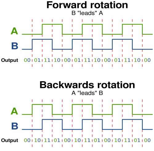 small resolution of optical encoder