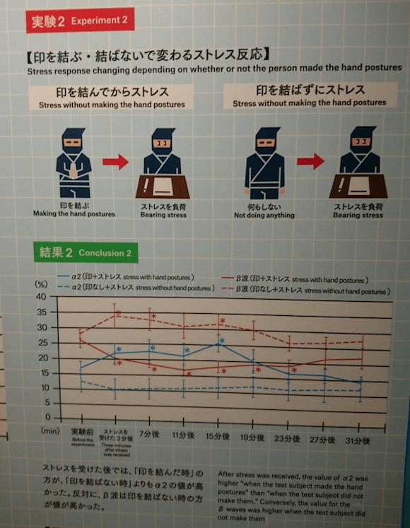 Experiment 2 - Ninja Kuji Kiri Miraikan