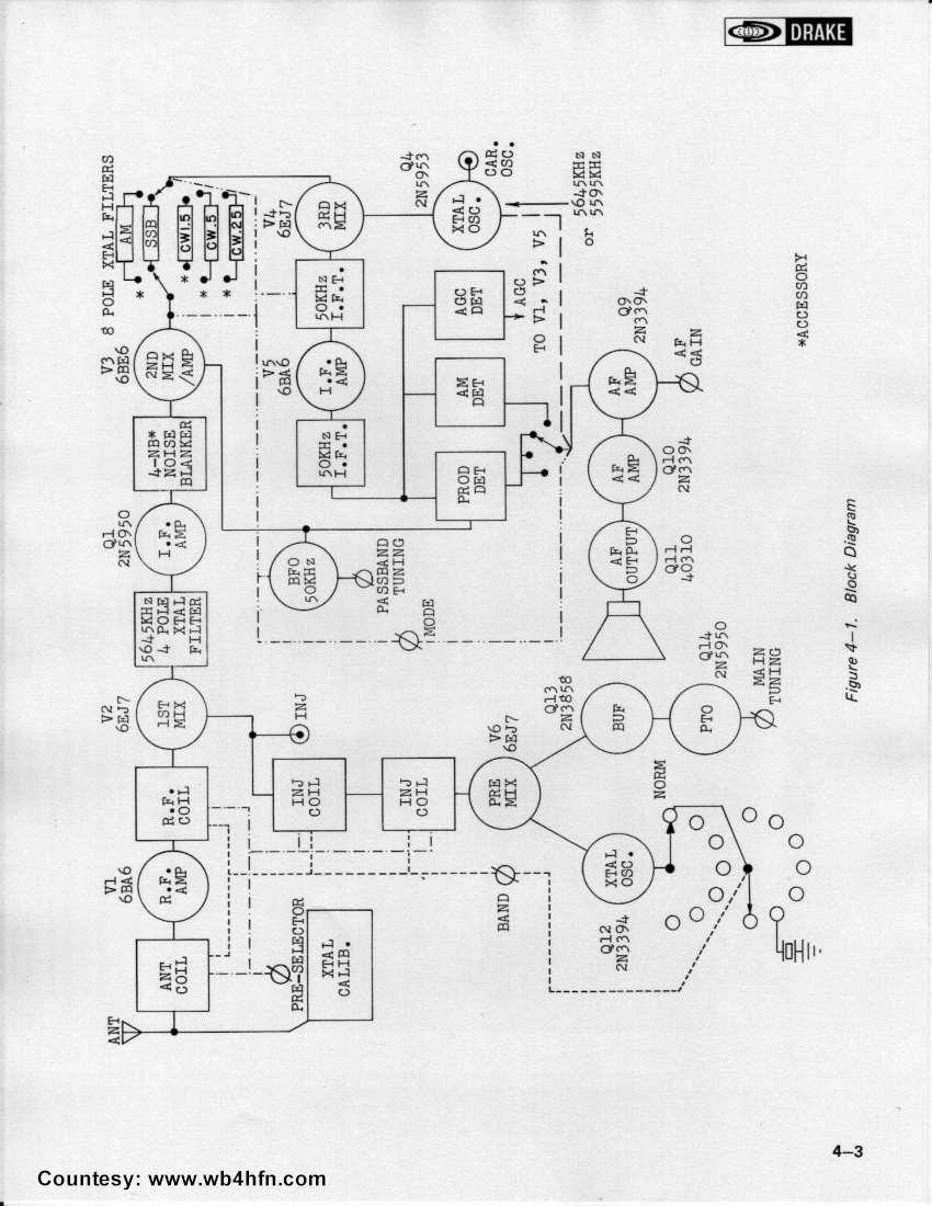 Manual Display Page