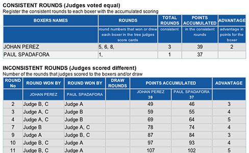 Perez - Spadafora Scores Analysis