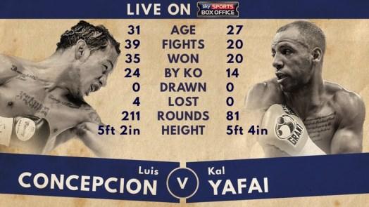 Luis Concepcion vs. Khalid Yafai Preview