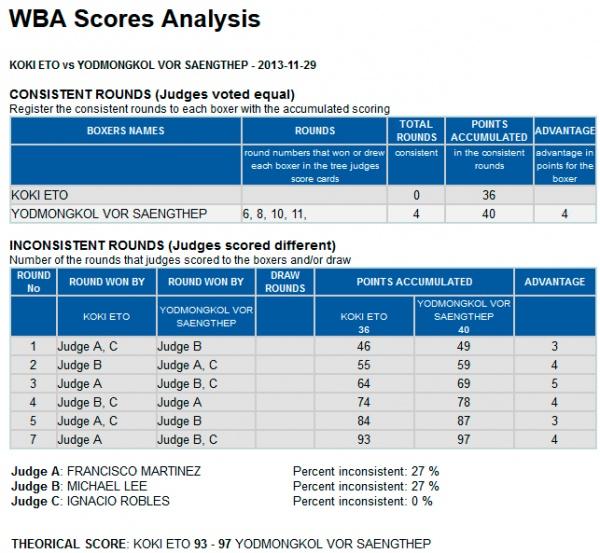 Eto - Vor Saengthep Score Analysis
