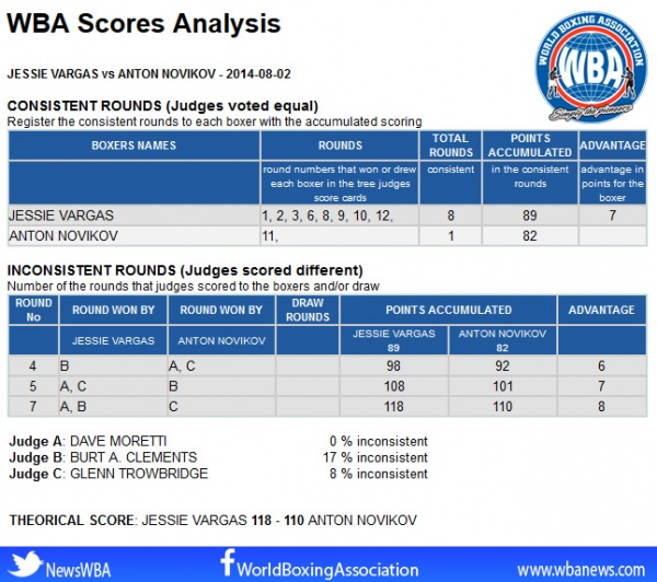 Vargas - Novikov Scorecards Analysis