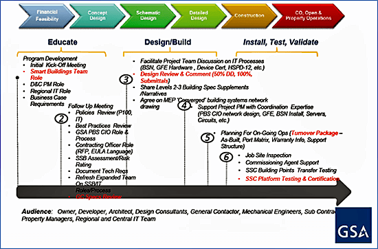 Nist Cybersecurity Framework Maturity Model