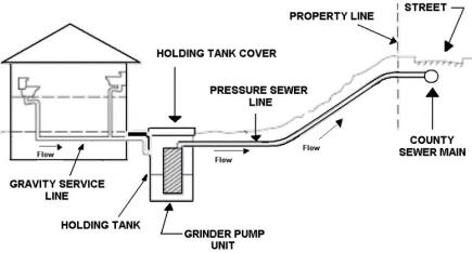septic pump wiring diagram humbucker 3 way switch residential sewer system diagram, residential, get free image about