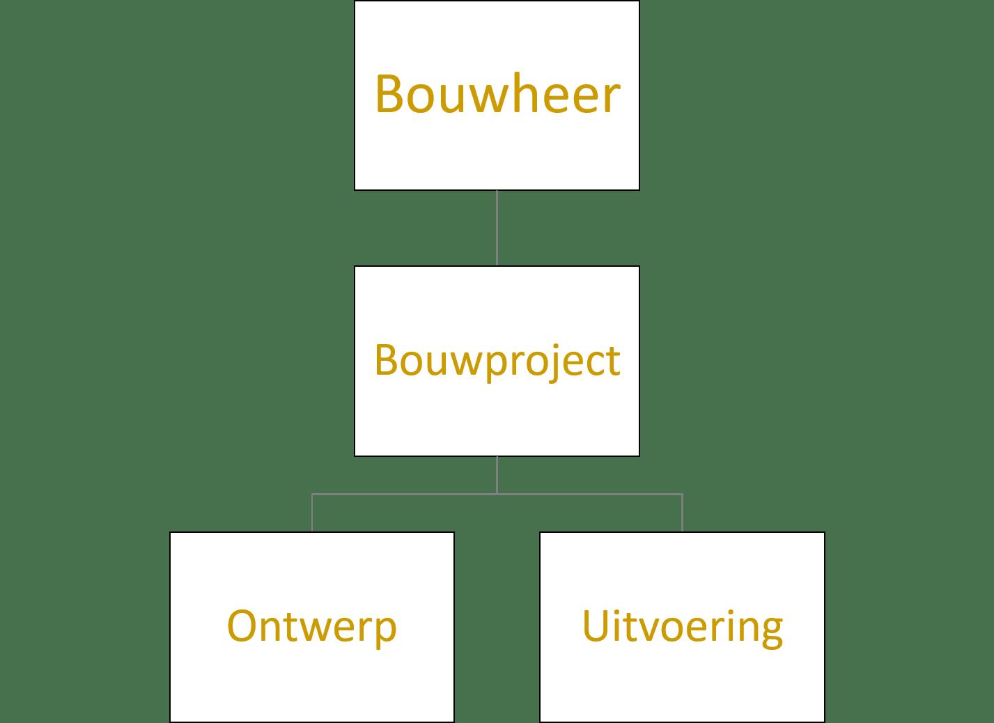 bouw- en projectcoördinatie