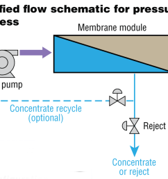 commonly used in water wastewater treatment a simplified flow schematic for the pressure driven membrane process is most representative of ro and nf  [ 1264 x 642 Pixel ]