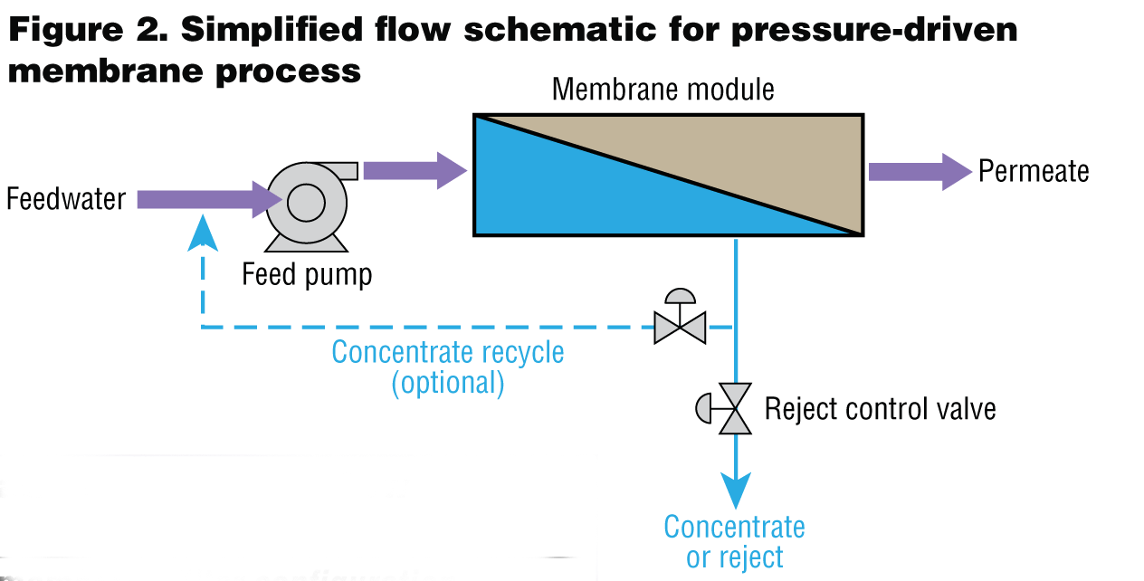 hight resolution of commonly used in water wastewater treatment a simplified flow schematic for the pressure driven membrane process is most representative of ro and nf