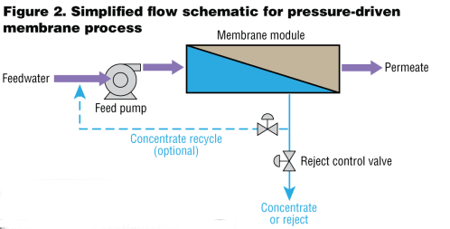 small resolution of commonly used in water wastewater treatment a simplified flow schematic for the pressure driven membrane process is most representative of ro and nf