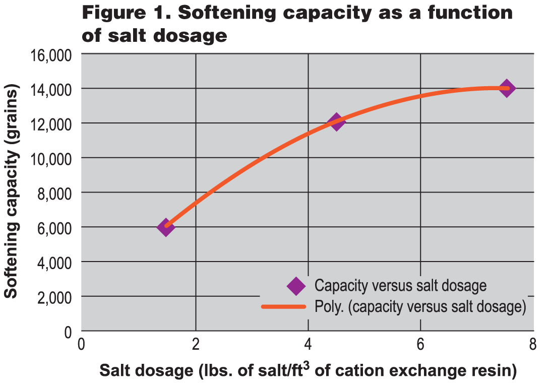 hight resolution of recent developments have reopened the topic of water softener efficiency and how it is addressed by the standard in october 2009 the nsf joint committee