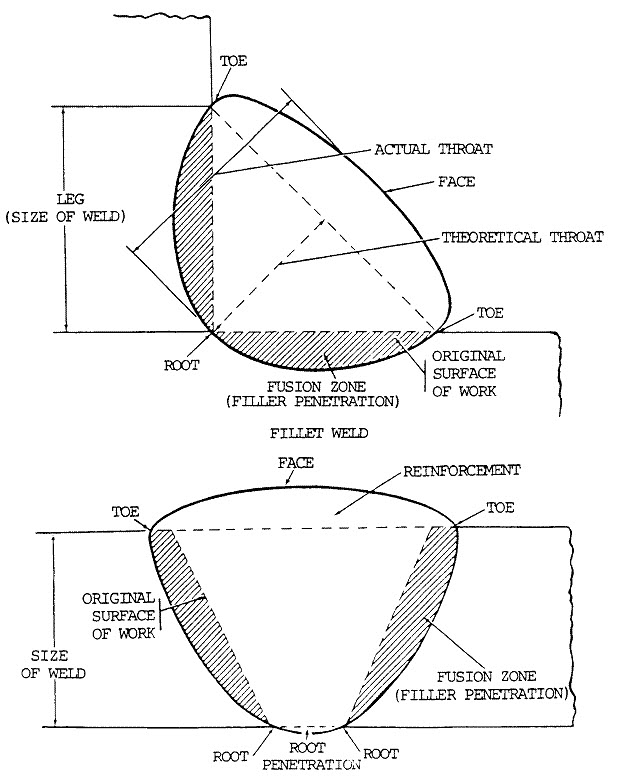 Parts Of A Weld