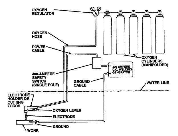 underwater equipment rig