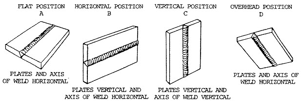 Basic Welding Positions