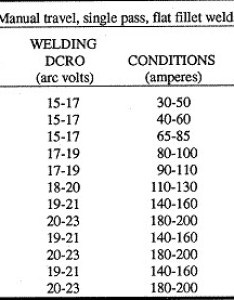 Suggested wire size for gmaw and co  stick out of also mig welder guide rh wcwelding