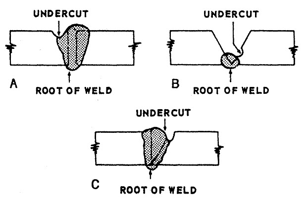 Welding Problems and Solutions
