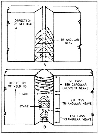 Vertical Stick Welding