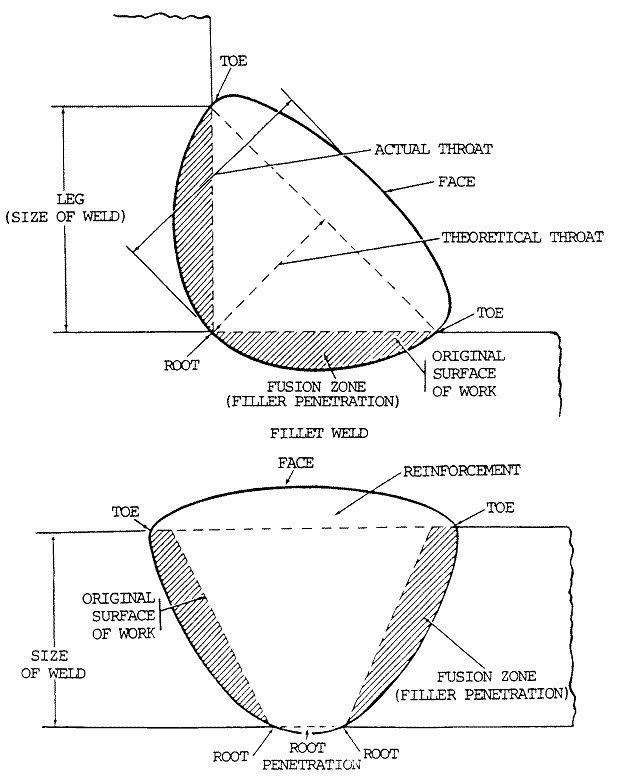 welding diagram of the root toe