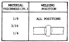 Arc Welding Rods Guide