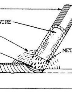 Shielded metal arc welding electrode also rods guide rh wcwelding