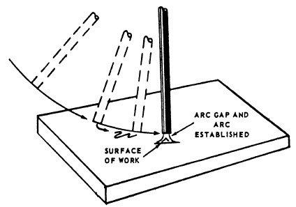 Arc Welding Tips