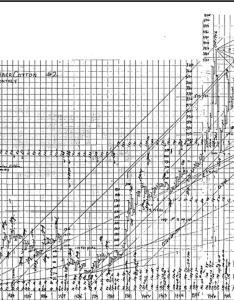 Wd gann december cotton monthly chart also   angles rh wdgann lost secrets