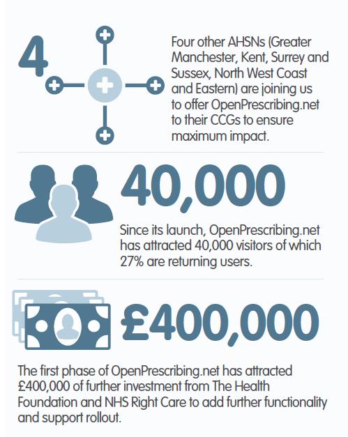 OpenPrescribing infographic