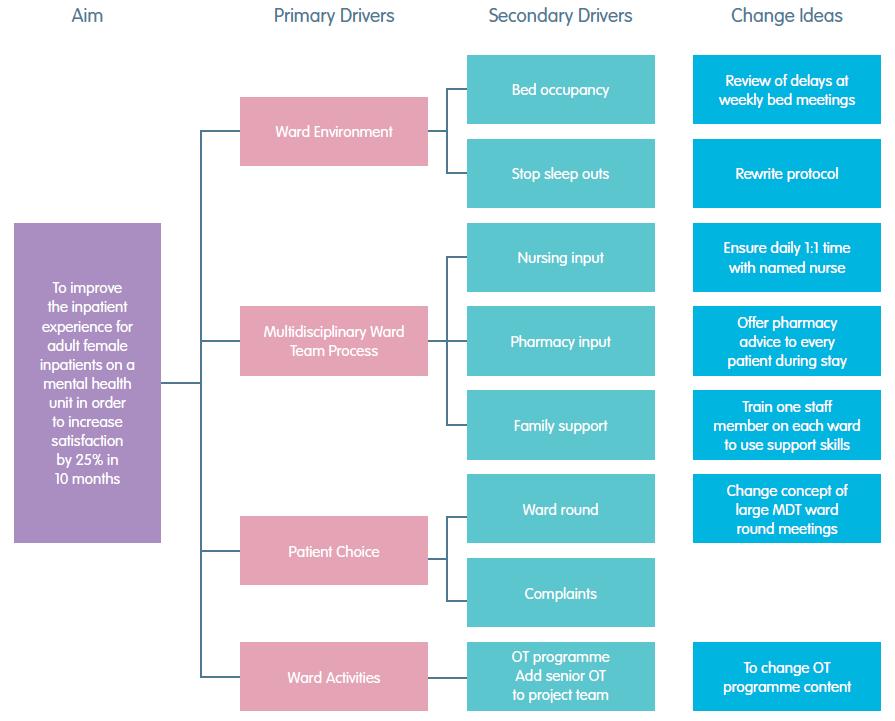 driver diagram?ssl=1 qi toolkit driver diagrams west of england academic health