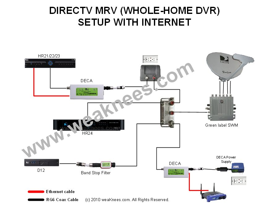 wiring diagram for directv hd dvr 99 jeep wrangler stereo deca networking components multi-room viewing