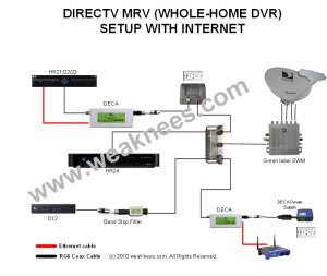 DIRECTV DECA Networking Components for MultiRoom Viewing
