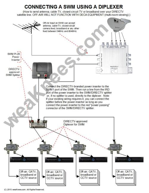 small resolution of directv swm wiring diagrams and resources direct tv swm connection diagram direct tv wiring schematic