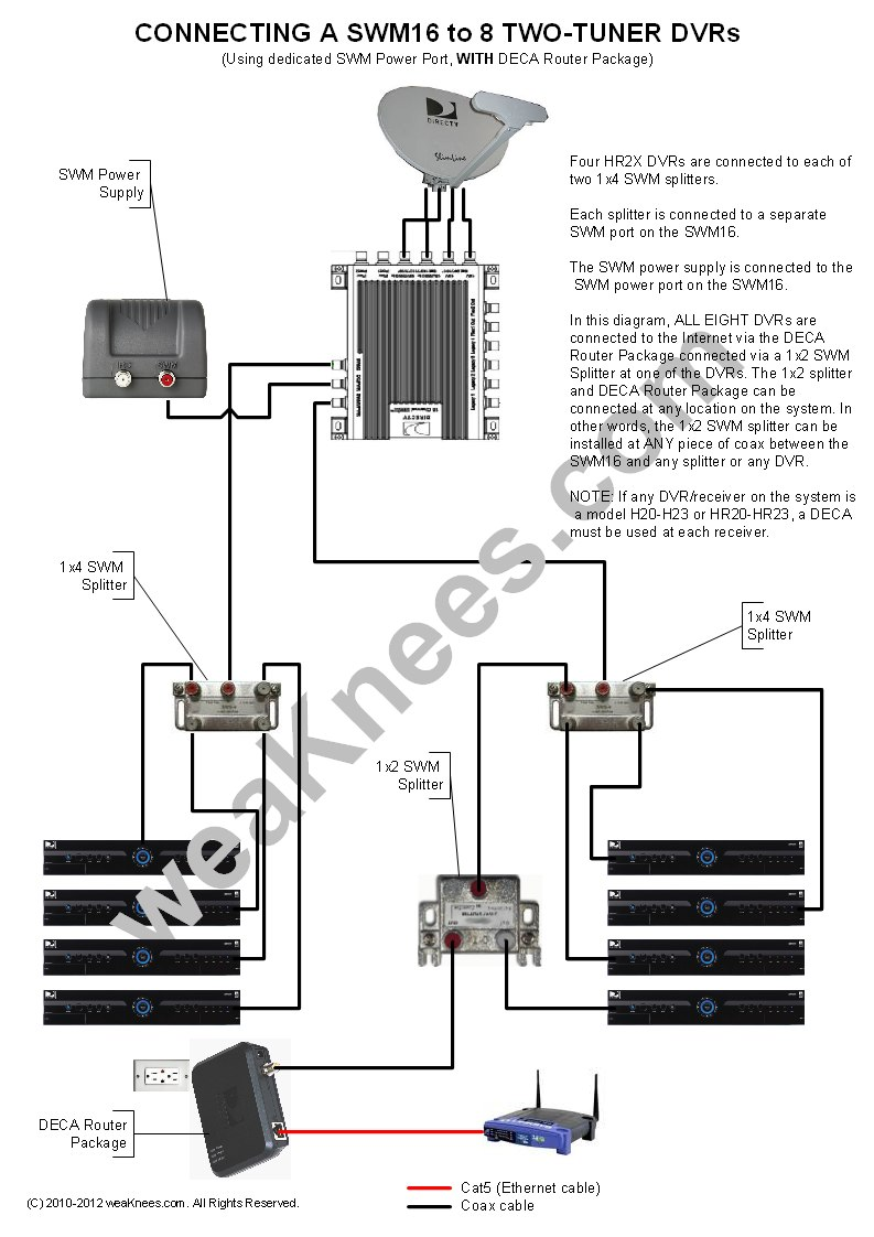 hight resolution of wiring a swm16 with 8 dvrs with deca router package swm power connected to dedicated swm16 port directv genie wiring diagrams