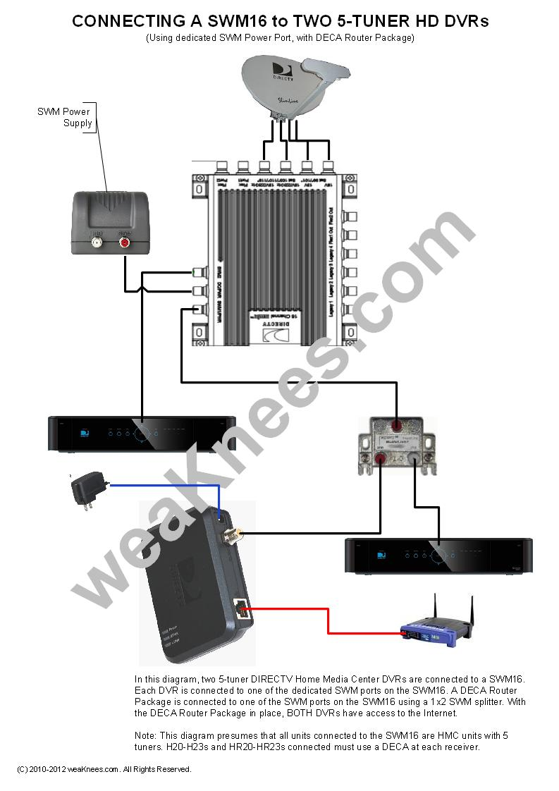 medium resolution of directv swm wiring diagrams and resources cable tv box receiver connections diagram 3 wire cable tv connection diagram