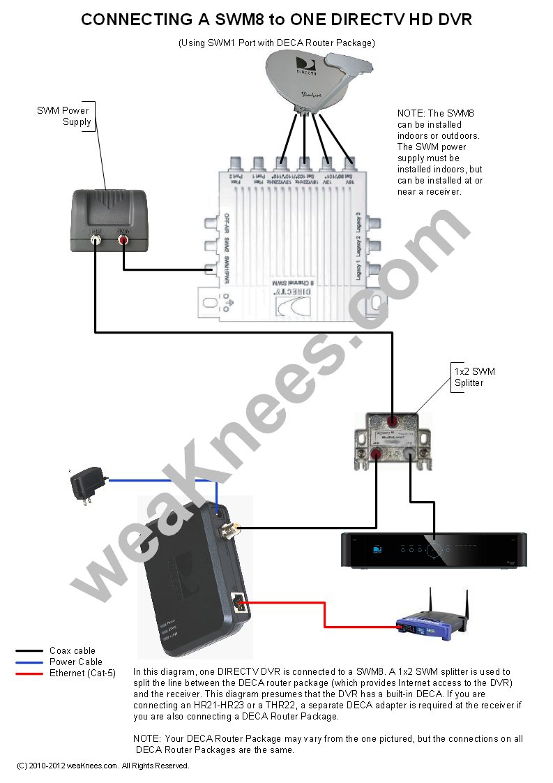 medium resolution of wiring a swm8 with 1 dvr and deca router package