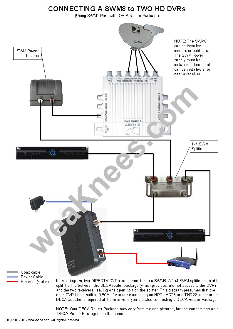 hight resolution of wiring a swm8 with 2 dvrs and deca router package wiring a directv