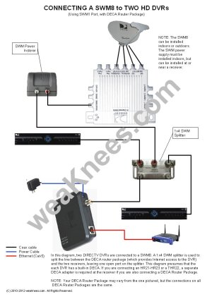 DIRECTV SWM Wiring Diagrams and Resources