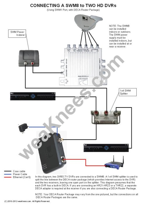 small resolution of wiring a swm8 with 2 dvrs and deca router package wiring a directv