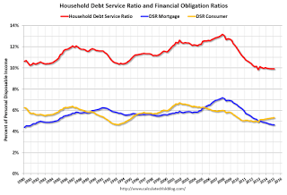 Fed: Q1 Household Debt Service Ratio Very Low