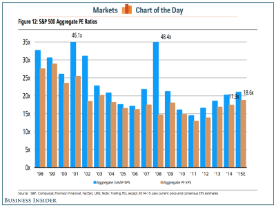 Here's what stock market valuations look like if you add back all the bad stuff companies like to take out