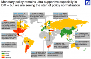 The state of global monetary policy in one big map + MORE