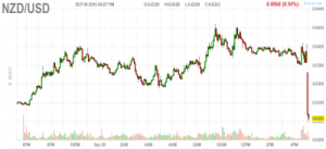 New Zealand just cut rates and now the kiwi is getting slammed (USD, NZD) + MORE