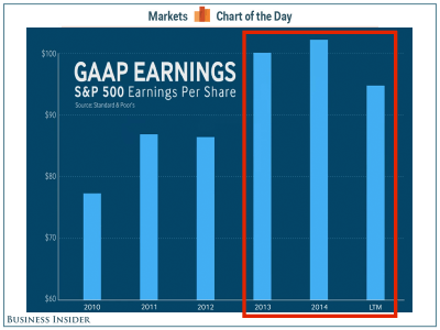 CARL ICAHN: This measure of earnings hasn't really moved in 3 years (SPY, DIA, SPX)