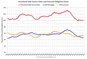 Fed: Q2 Household Debt Service Ratio Very Low + MORE