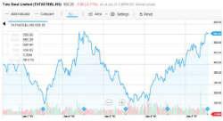 Tata Steel Stock Chart
