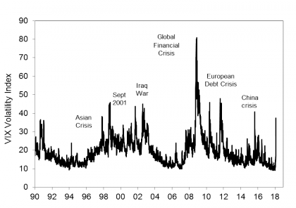 """Chart of the week: """"Back to the future"""" on share volatility"""