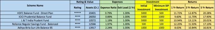 balance fund comparison